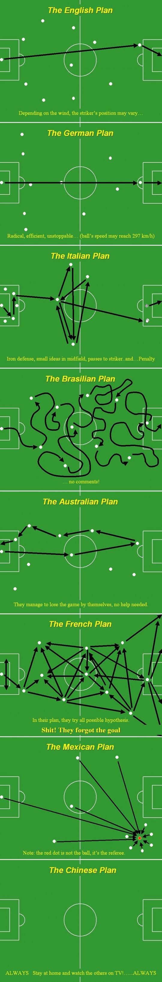 Coupe du monde de football - Les différentes stratégies